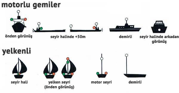 gemilerde seyir fenerleri