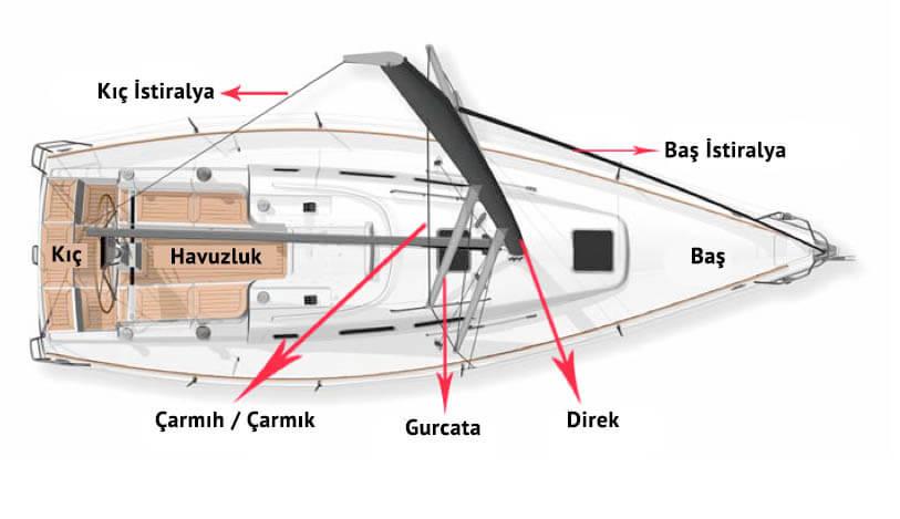 Yelkenli Teknenin Kısımları